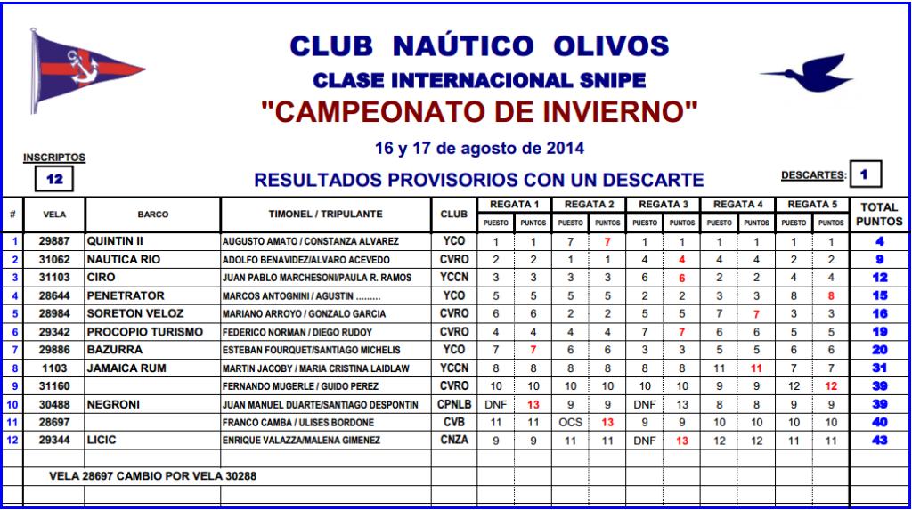 resultados cno2014